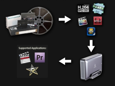 Digital Conversion From Video & Film To Hard Drive