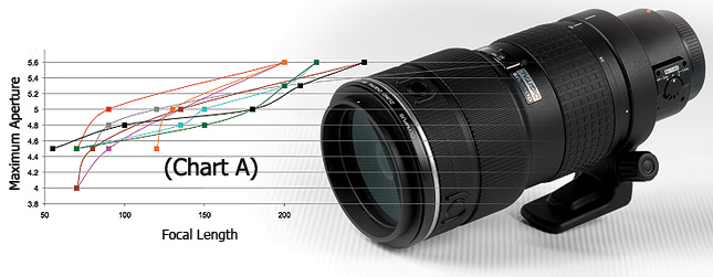 Get The Most Out Of Variable Aperture Lenses