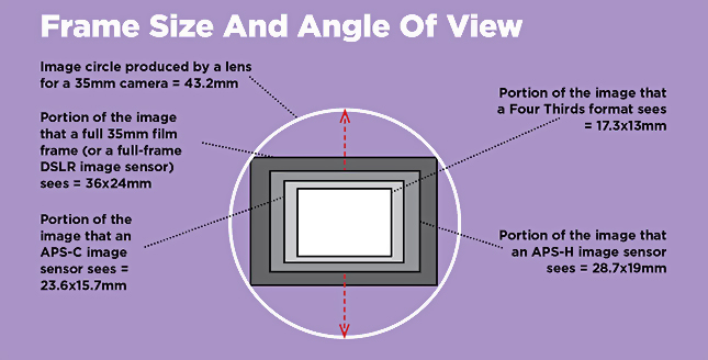 full-frame cameras - frame size and angle of view