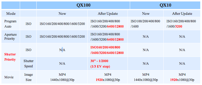 Sony Firmware QX ISO expansion detail Chart